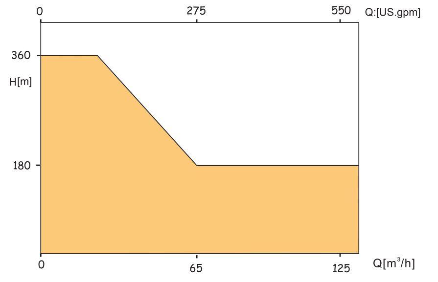 CB chart
